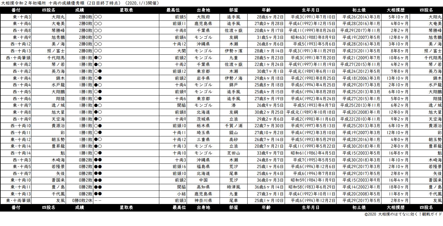 十両成績順一覧表・2020年1月場所2日目