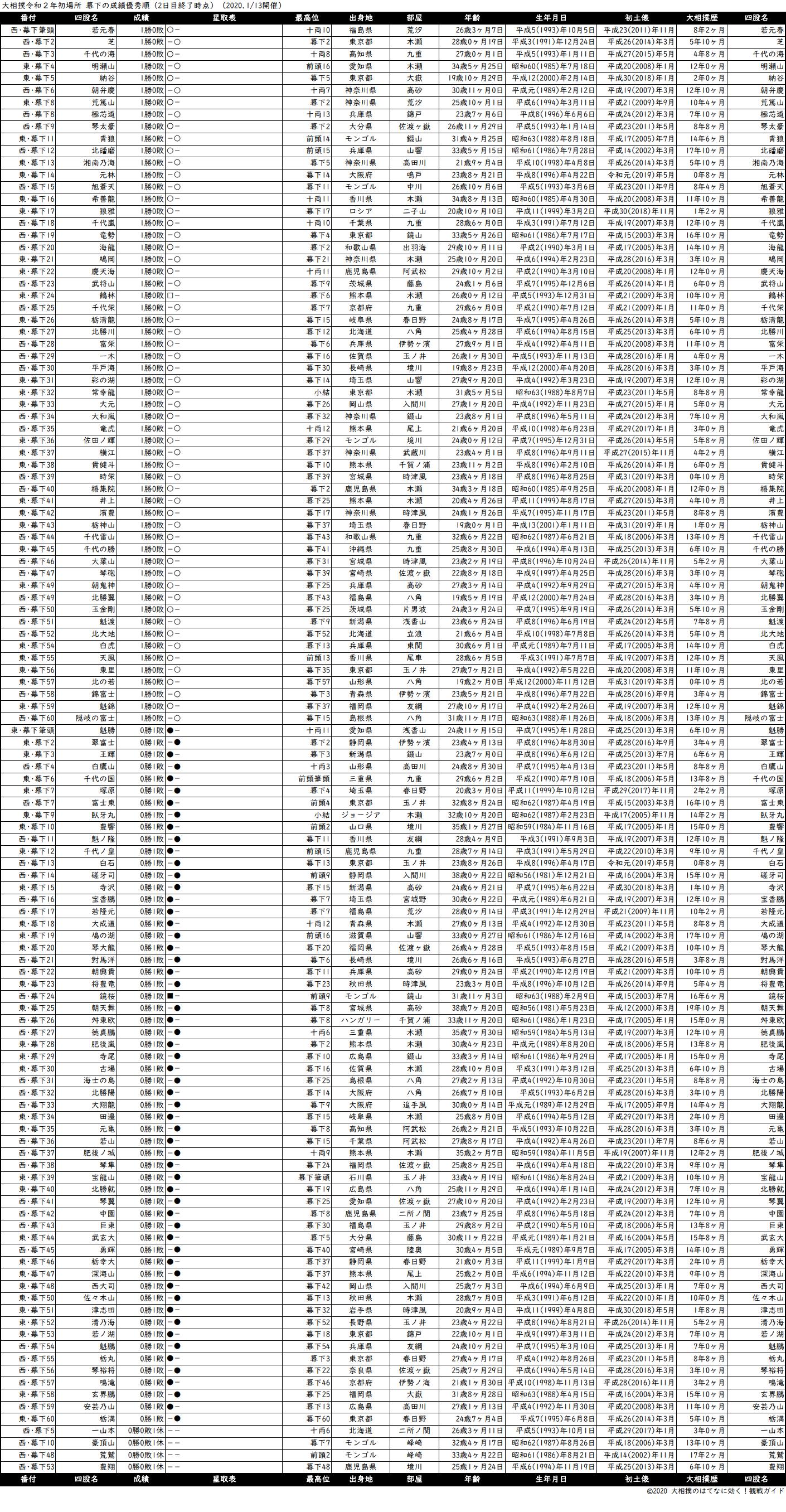 幕下成績順一覧表・2020年1月場所2日目