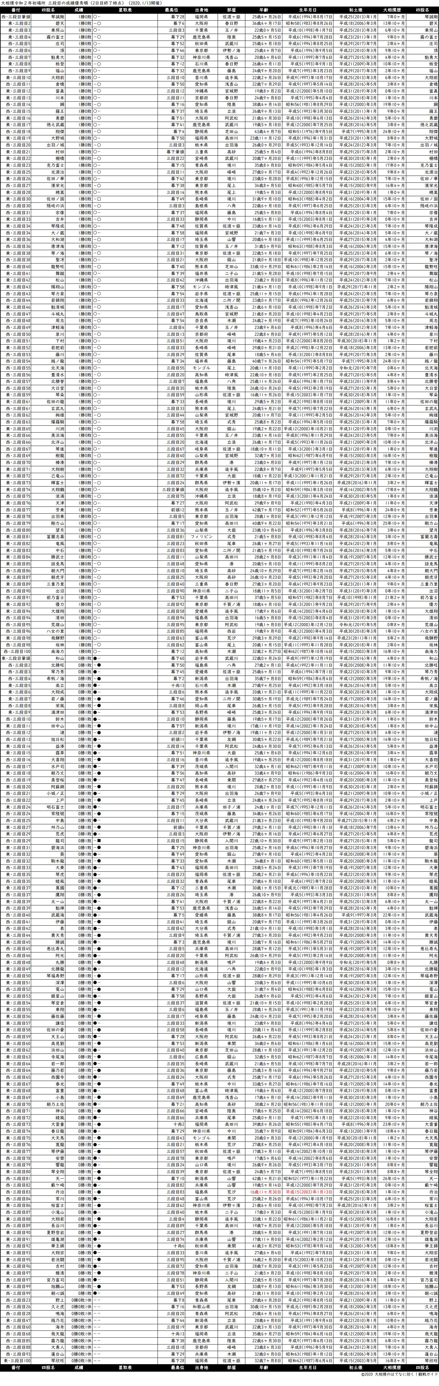 三段目成績順一覧表・2020年1月場所2日目