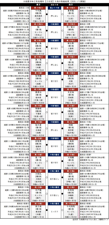 大相撲・2020年1月場所2日目・十両の取組結果