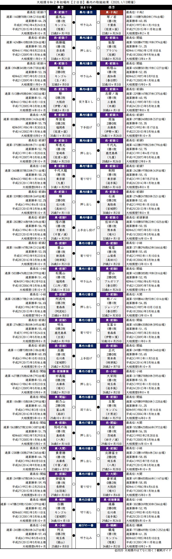 大相撲・2020年1月場所2日目・幕内の取組結果