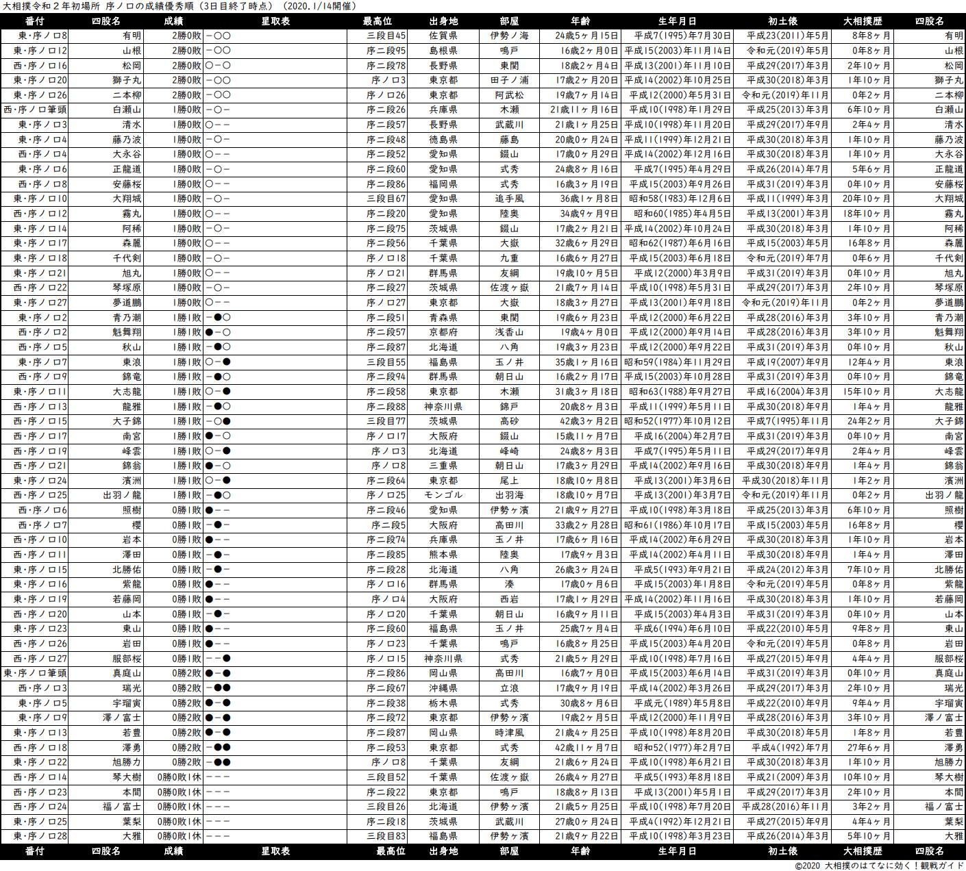 序ノ口成績順一覧表・2020年1月場所3日目