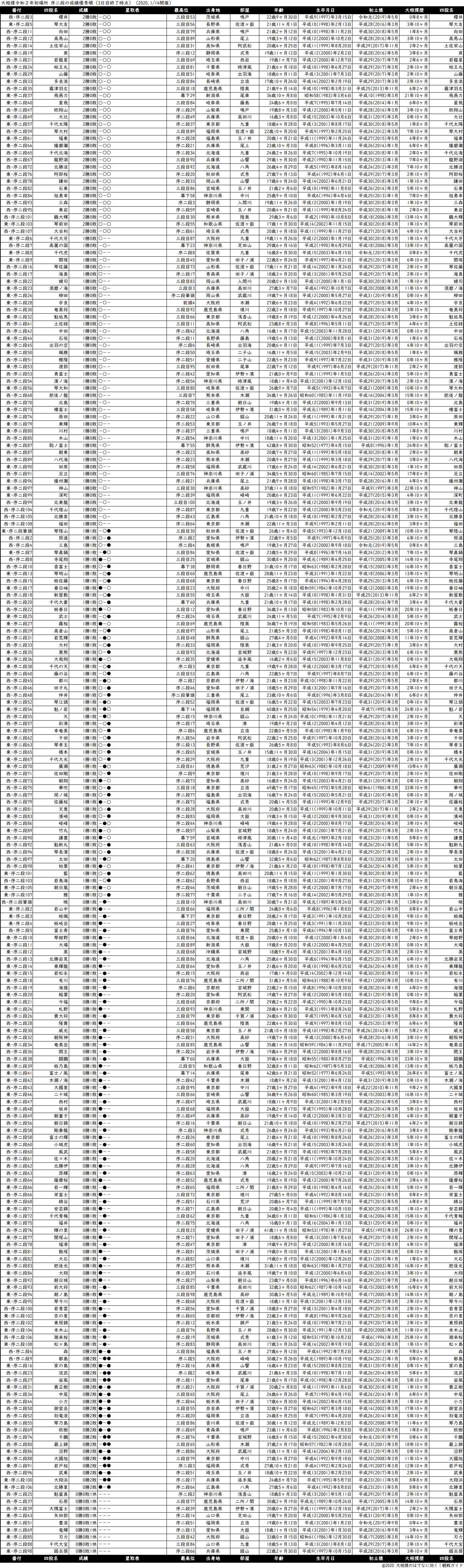 序二段成績順一覧表・2020年1月場所3日目
