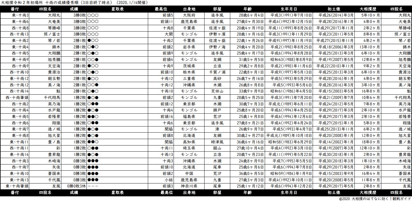 十両成績順一覧表・2020年1月場所3日目