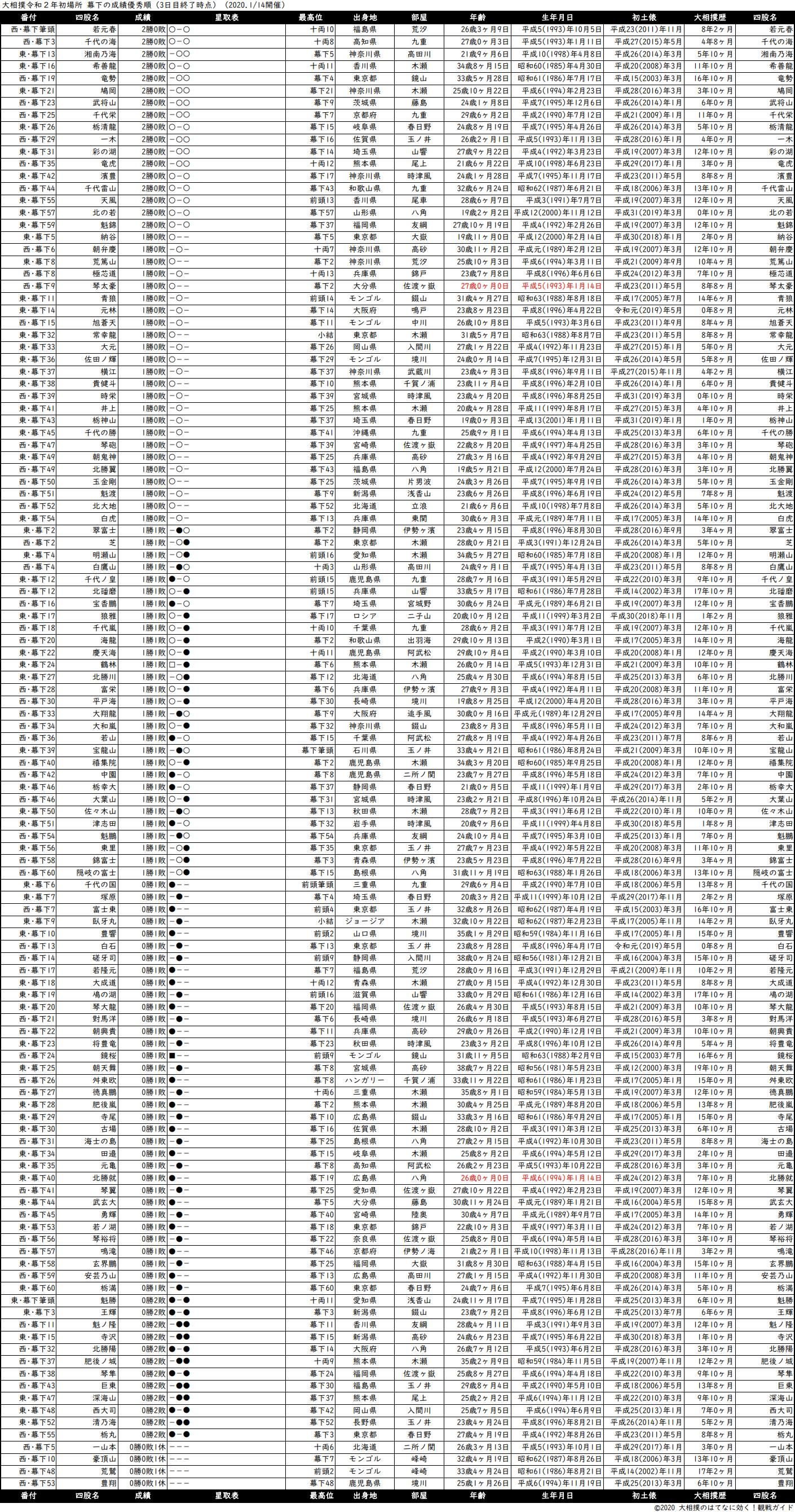 幕下成績順一覧表・2020年1月場所3日目
