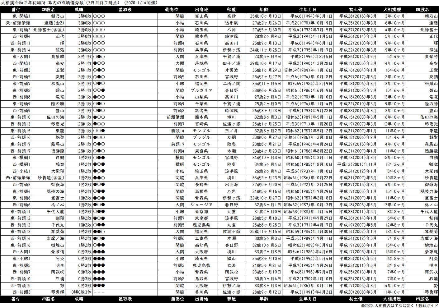 幕内成績順一覧表・2020年1月場所3日目