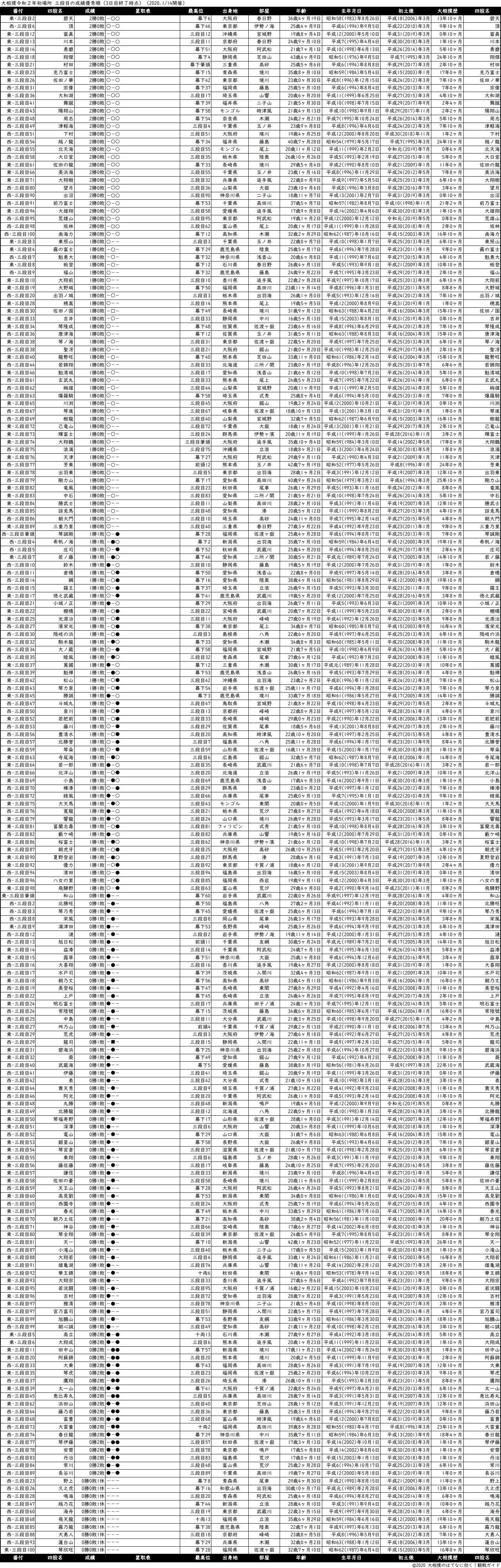 三段目成績順一覧表・2020年1月場所3日目