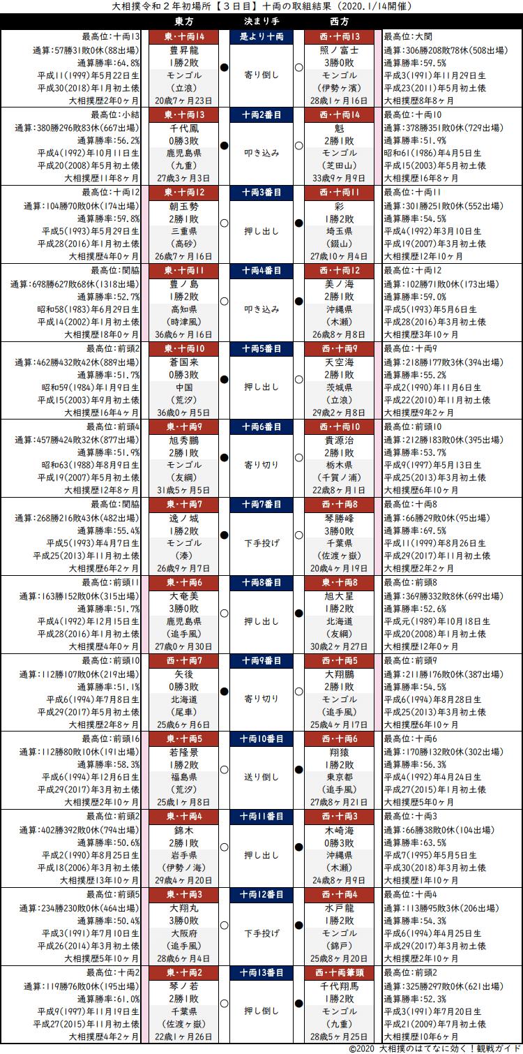 大相撲・2020年1月場所3日目・十両の取組結果
