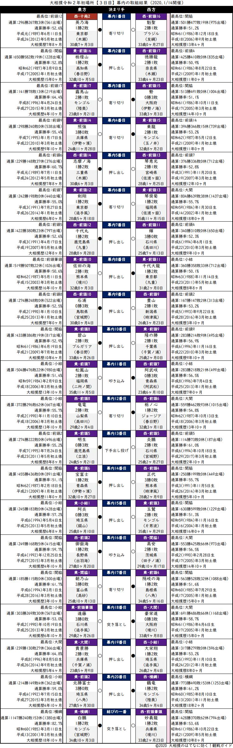 大相撲・2020年1月場所3日目・幕内の取組結果