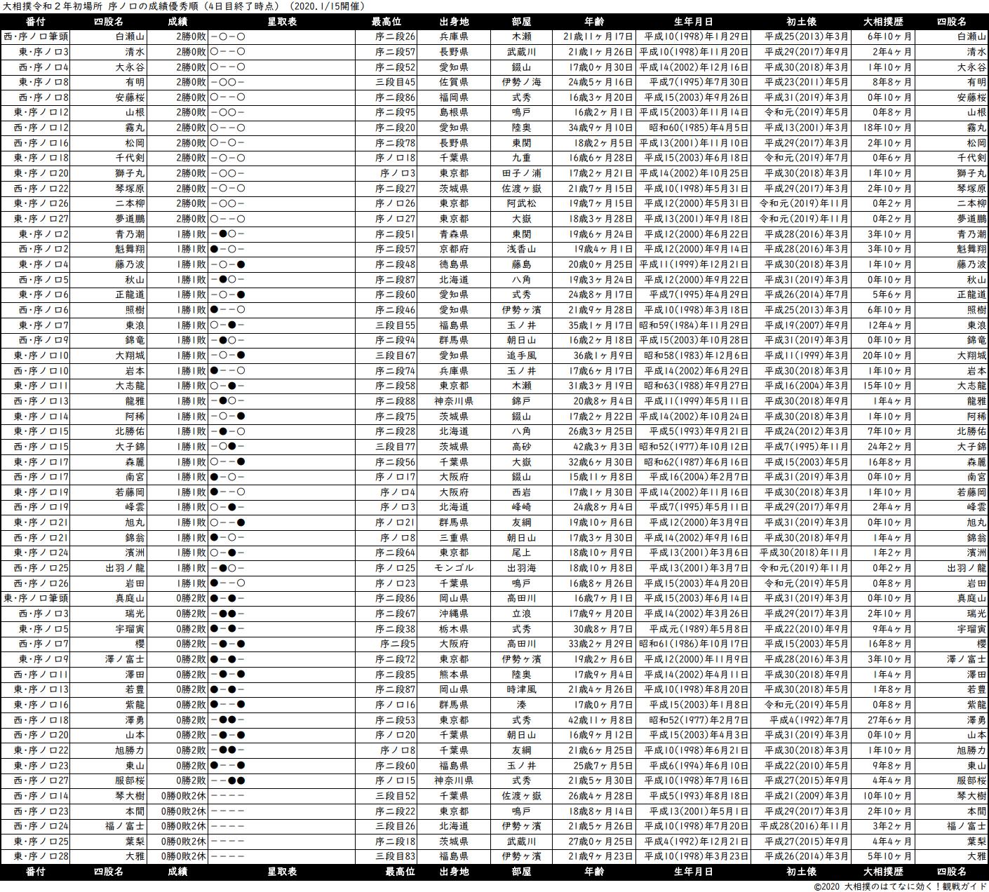 序ノ口成績順一覧表・2020年1月場所4日目