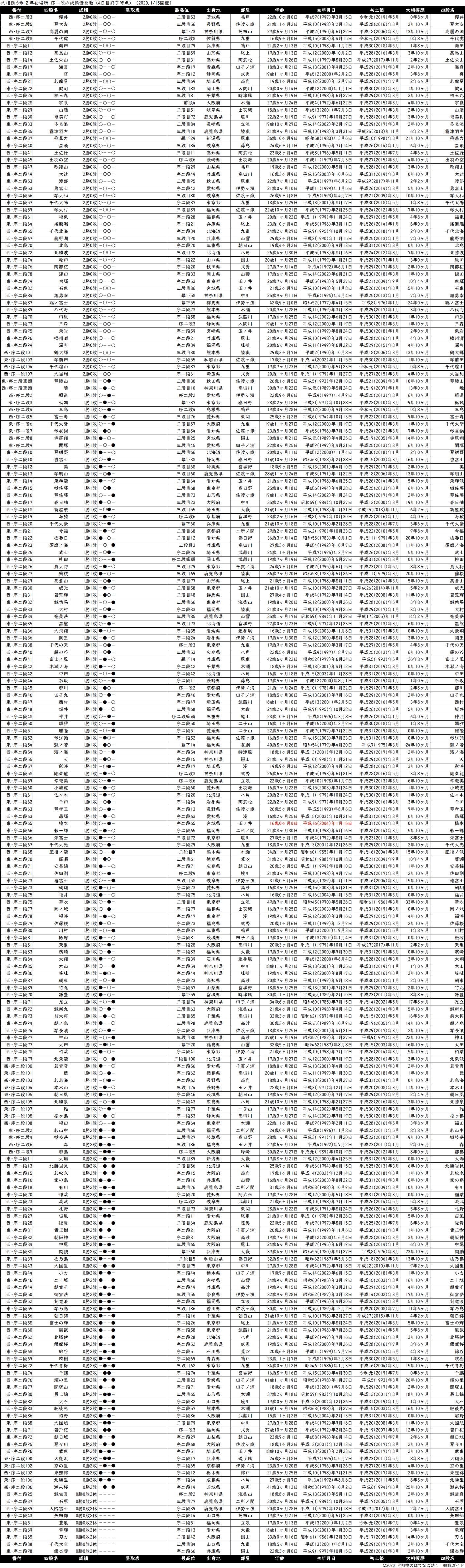 序二段成績順一覧表・2020年1月場所4日目