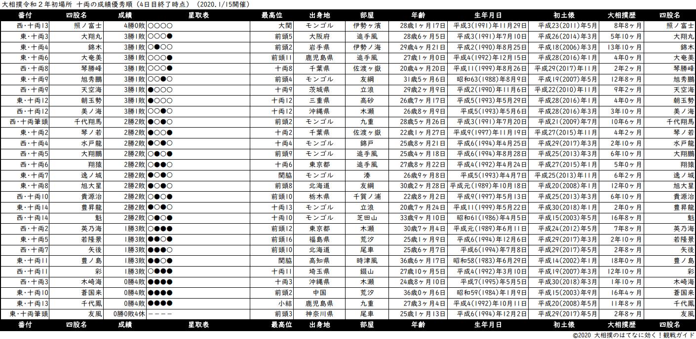 十両成績順一覧表・2020年1月場所4日目