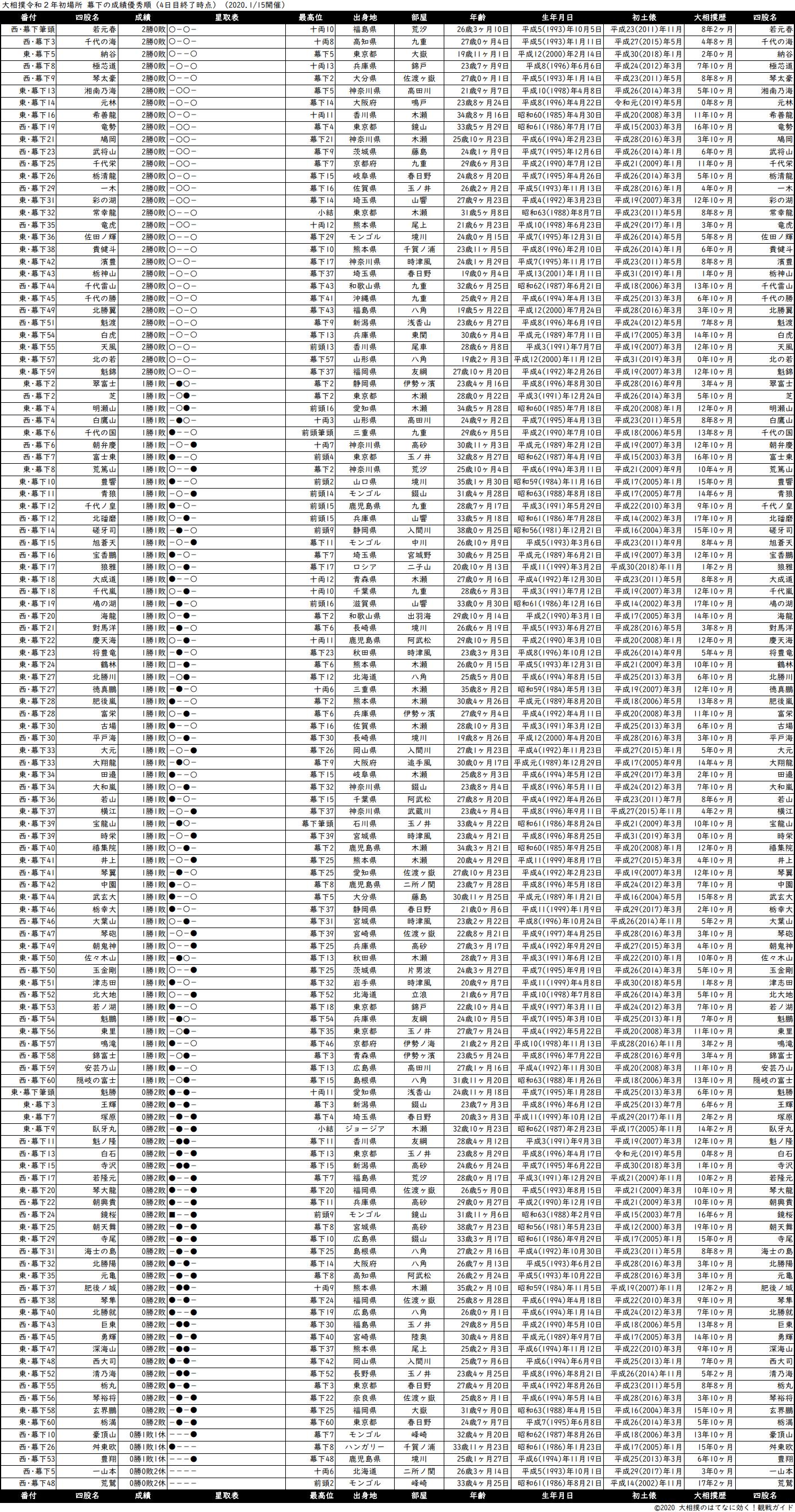 幕下成績順一覧表・2020年1月場所4日目
