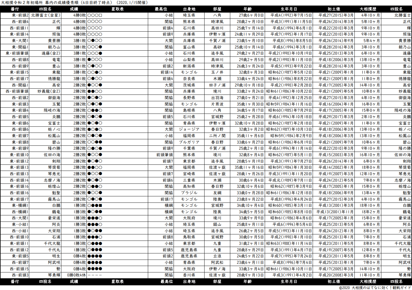幕内成績順一覧表・2020年1月場所4日目
