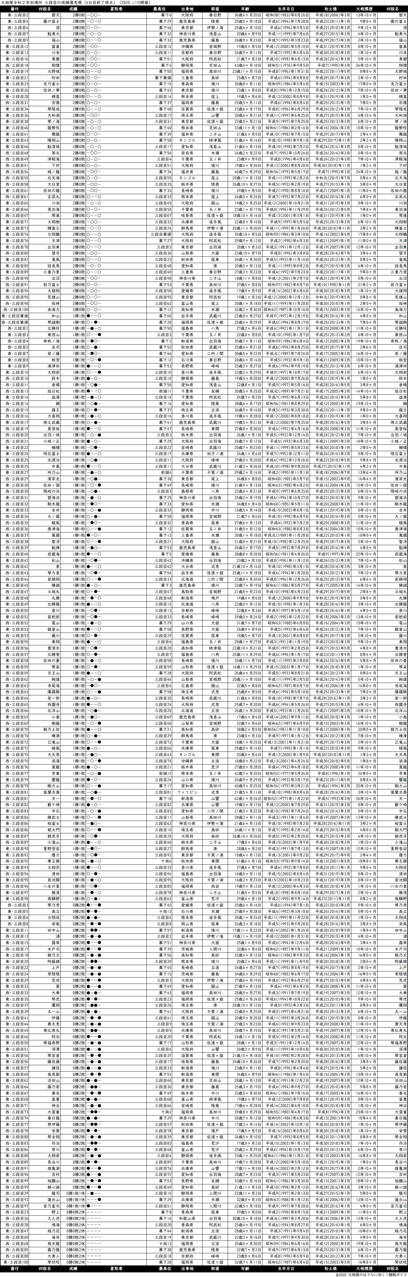 三段目成績順一覧表・2020年1月場所4日目