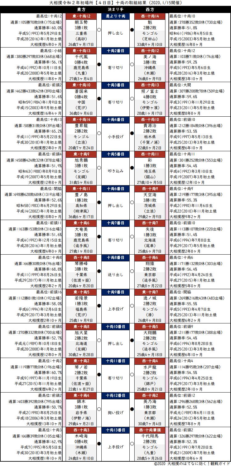 大相撲・2020年1月場所4日目・十両の取組結果