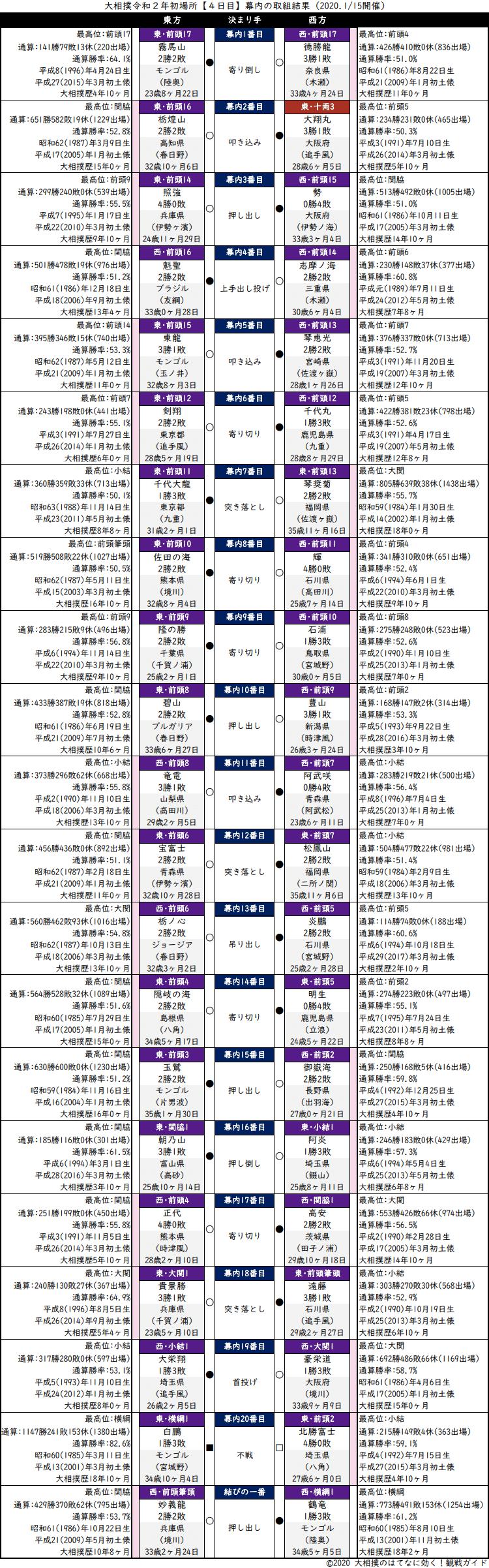 大相撲・2020年1月場所4日目・幕内の取組結果