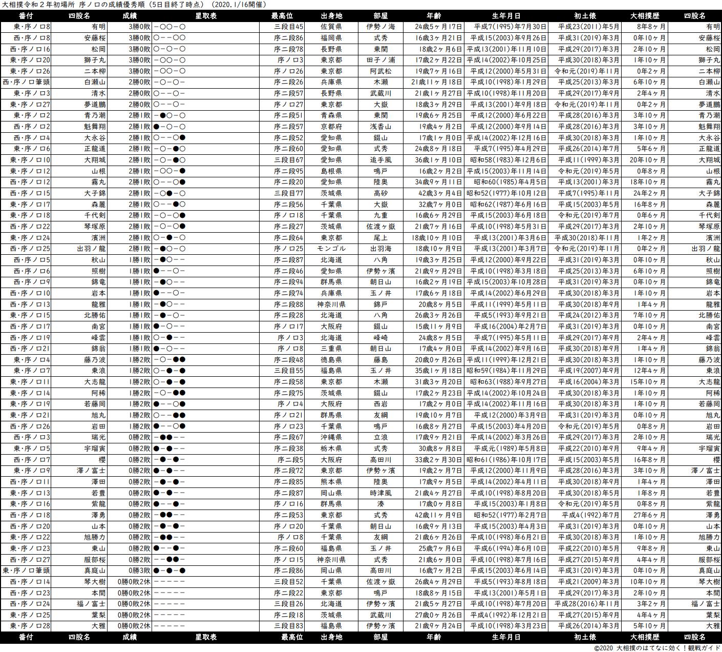 序ノ口成績順一覧表・2020年1月場所5日目