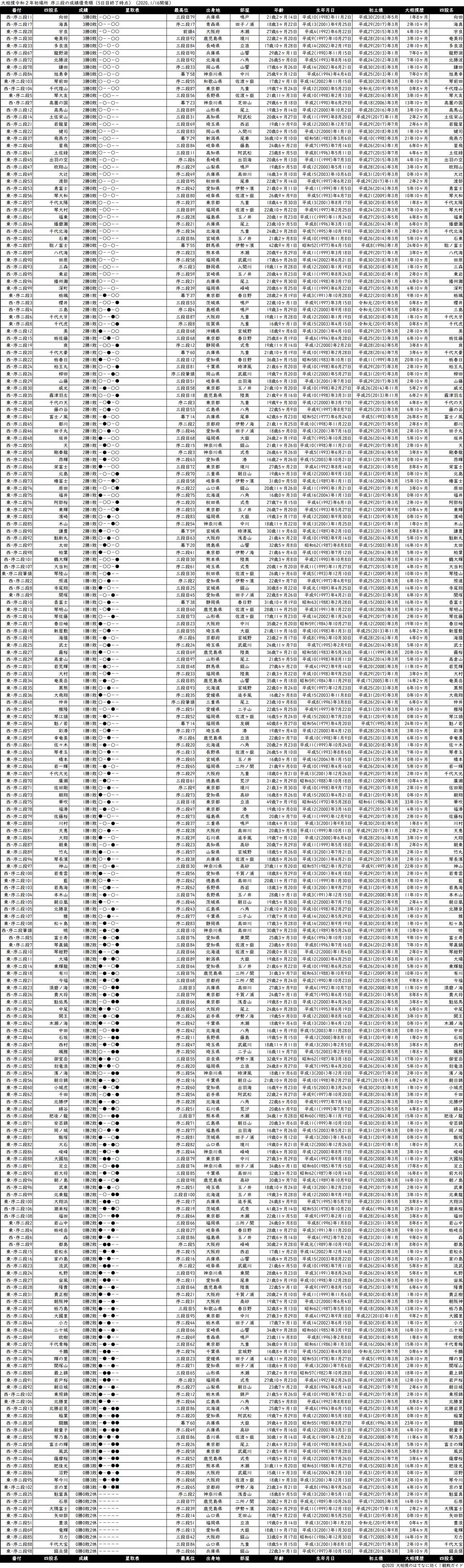 序二段成績順一覧表・2020年1月場所5日目