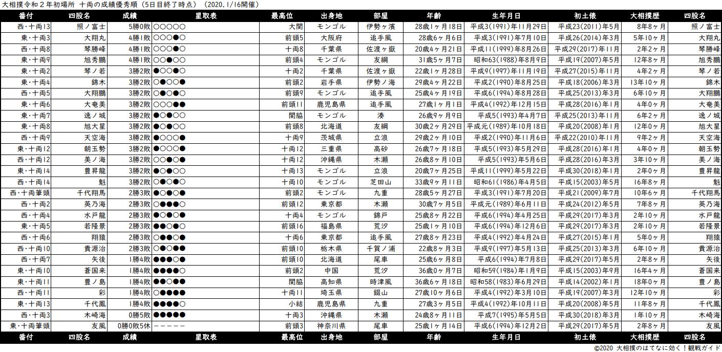 十両成績順一覧表・2020年1月場所5日目