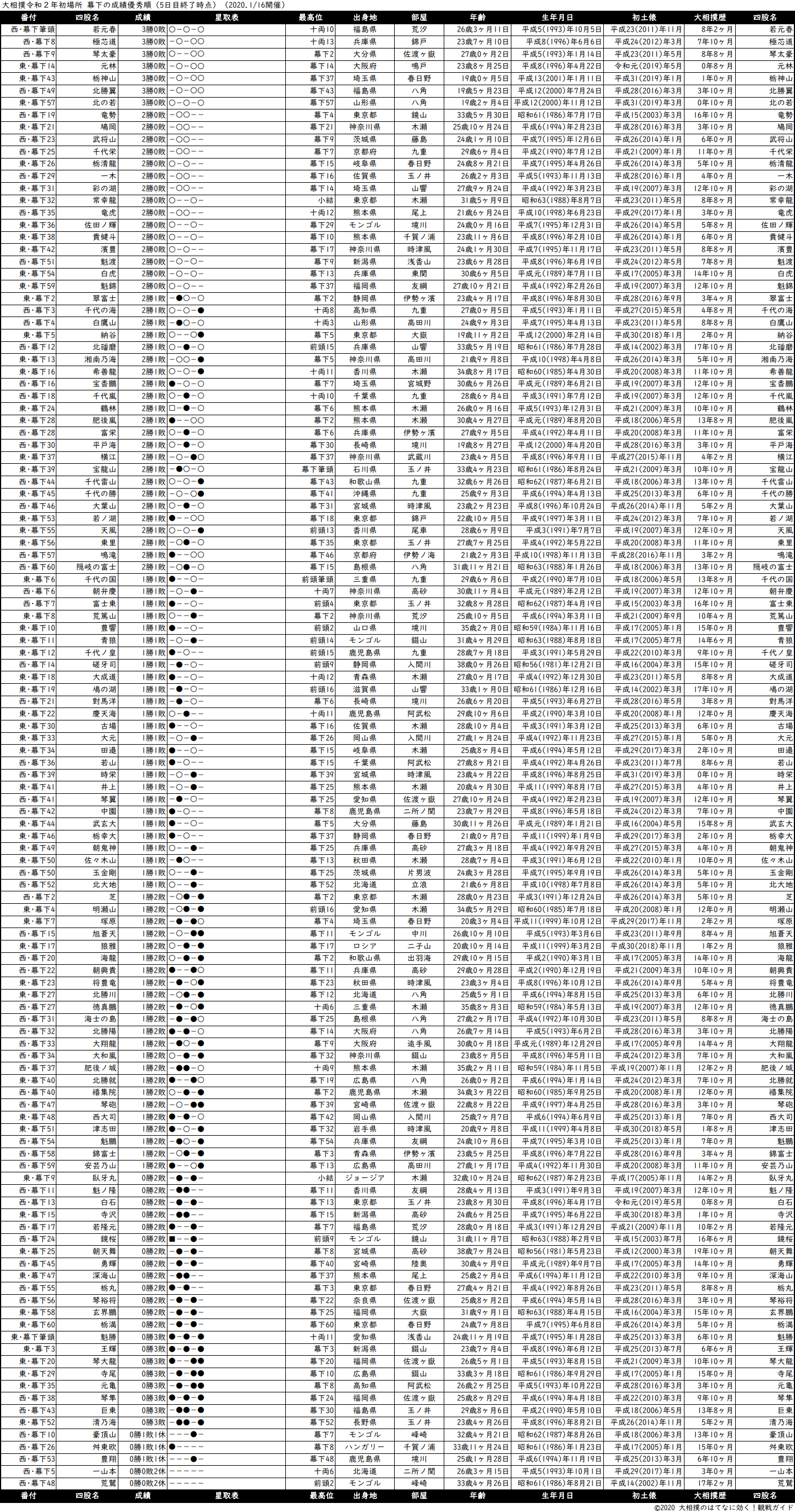 幕下成績順一覧表・2020年1月場所5日目