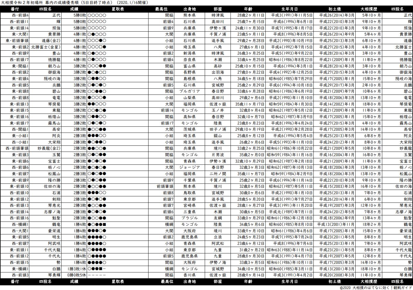 幕内成績順一覧表・2020年1月場所5日目