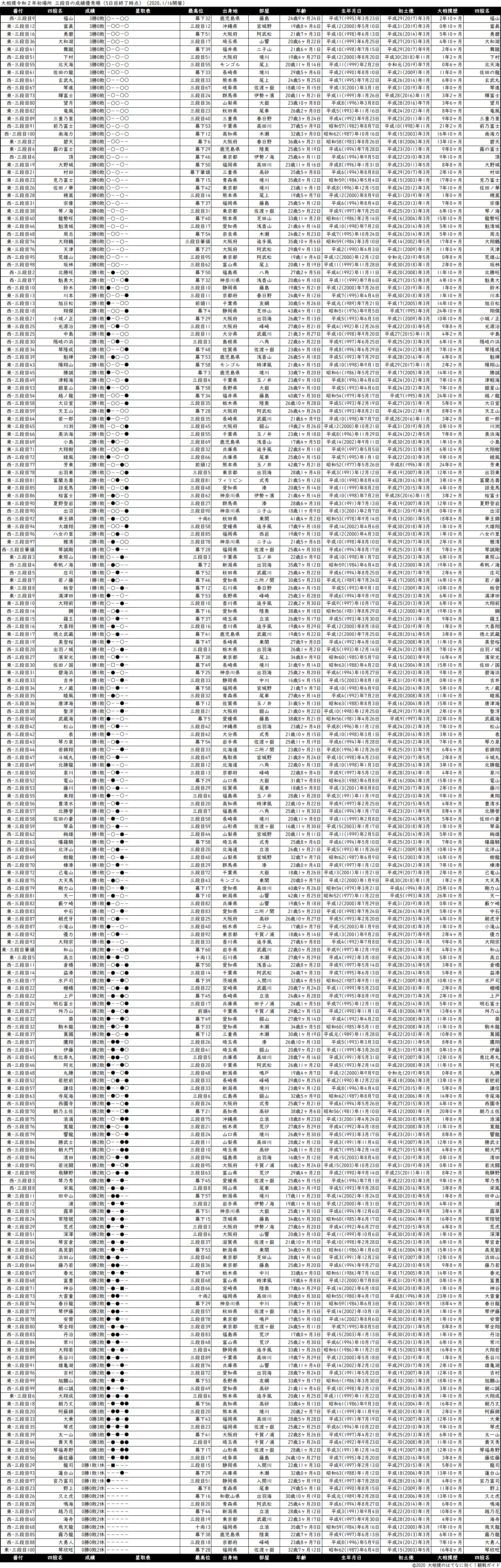 三段目成績順一覧表・2020年1月場所5日目