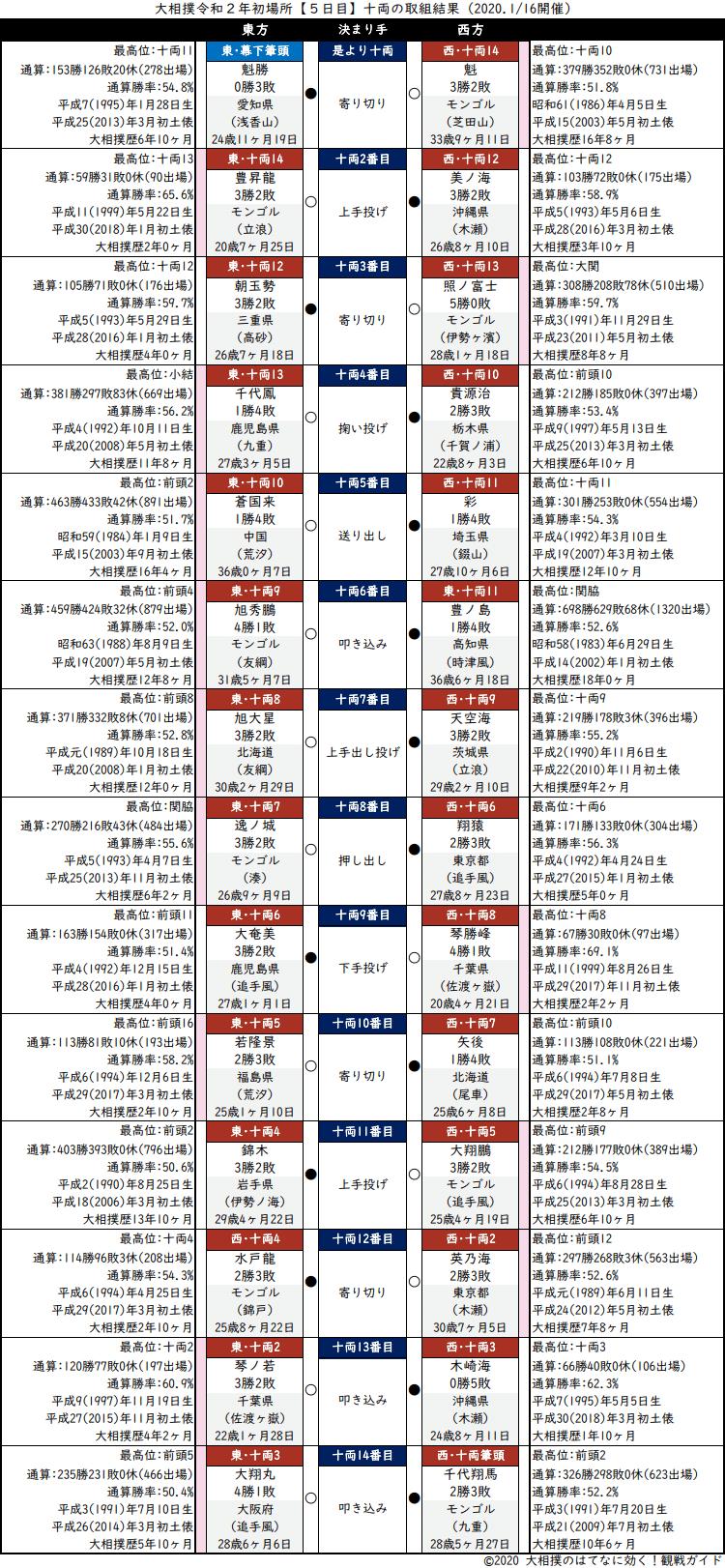 大相撲・2020年1月場所5日目・十両の取組結果