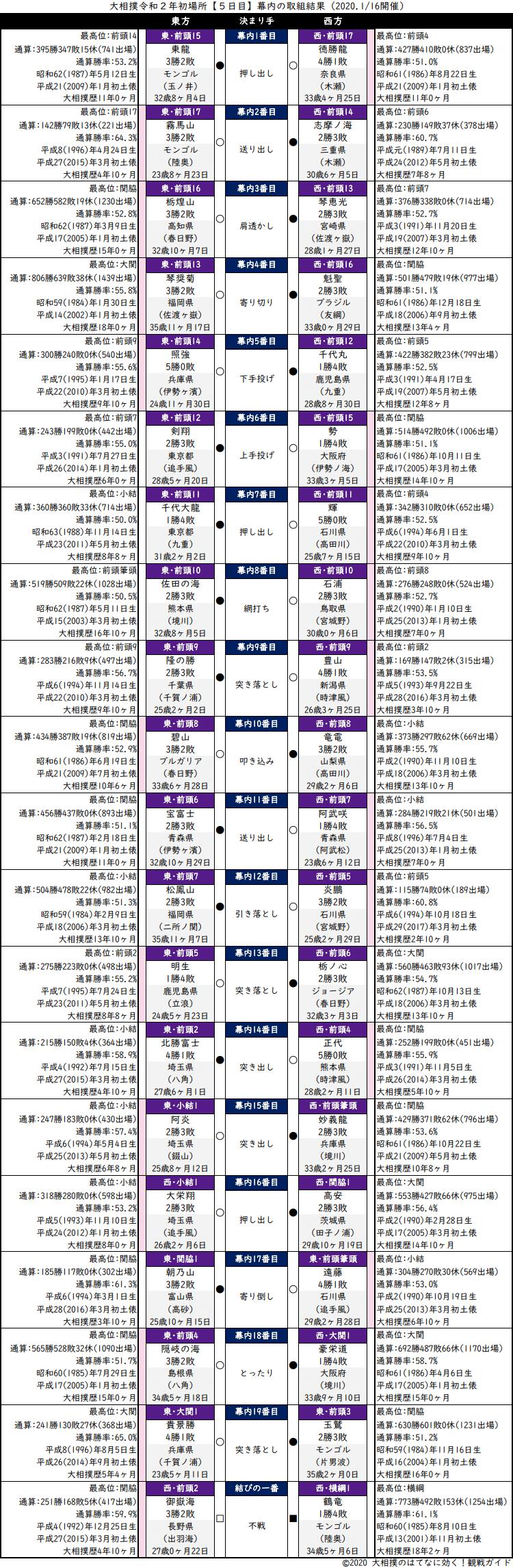 大相撲・2020年1月場所5日目・幕内の取組結果
