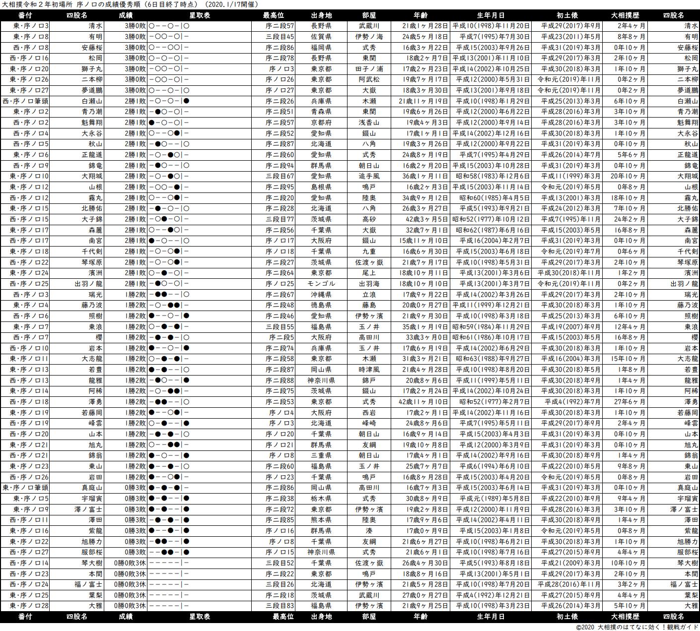 序ノ口成績順一覧表・2020年1月場所6日目