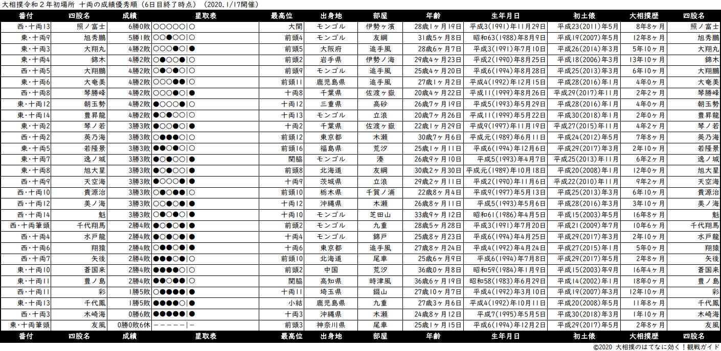 十両成績順一覧表・2020年1月場所6日目