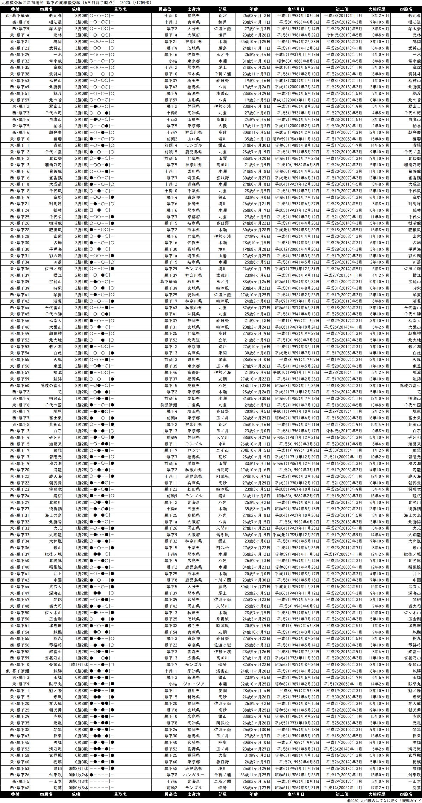 幕下成績順一覧表・2020年1月場所6日目