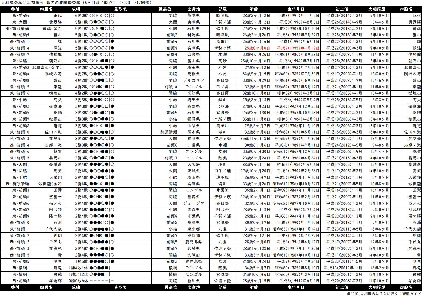 幕内成績順一覧表・2020年1月場所6日目