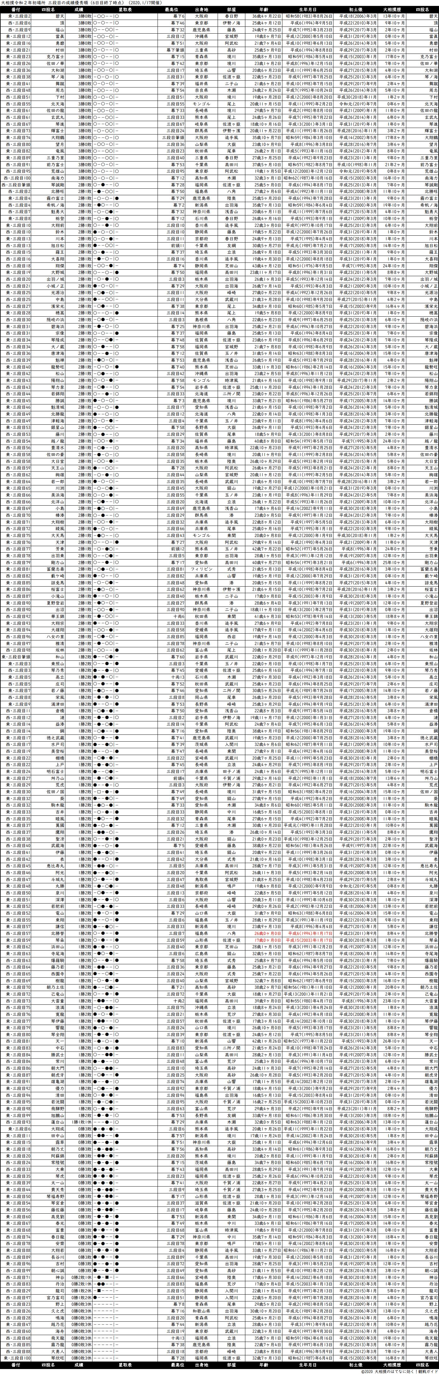 三段目成績順一覧表・2020年1月場所6日目
