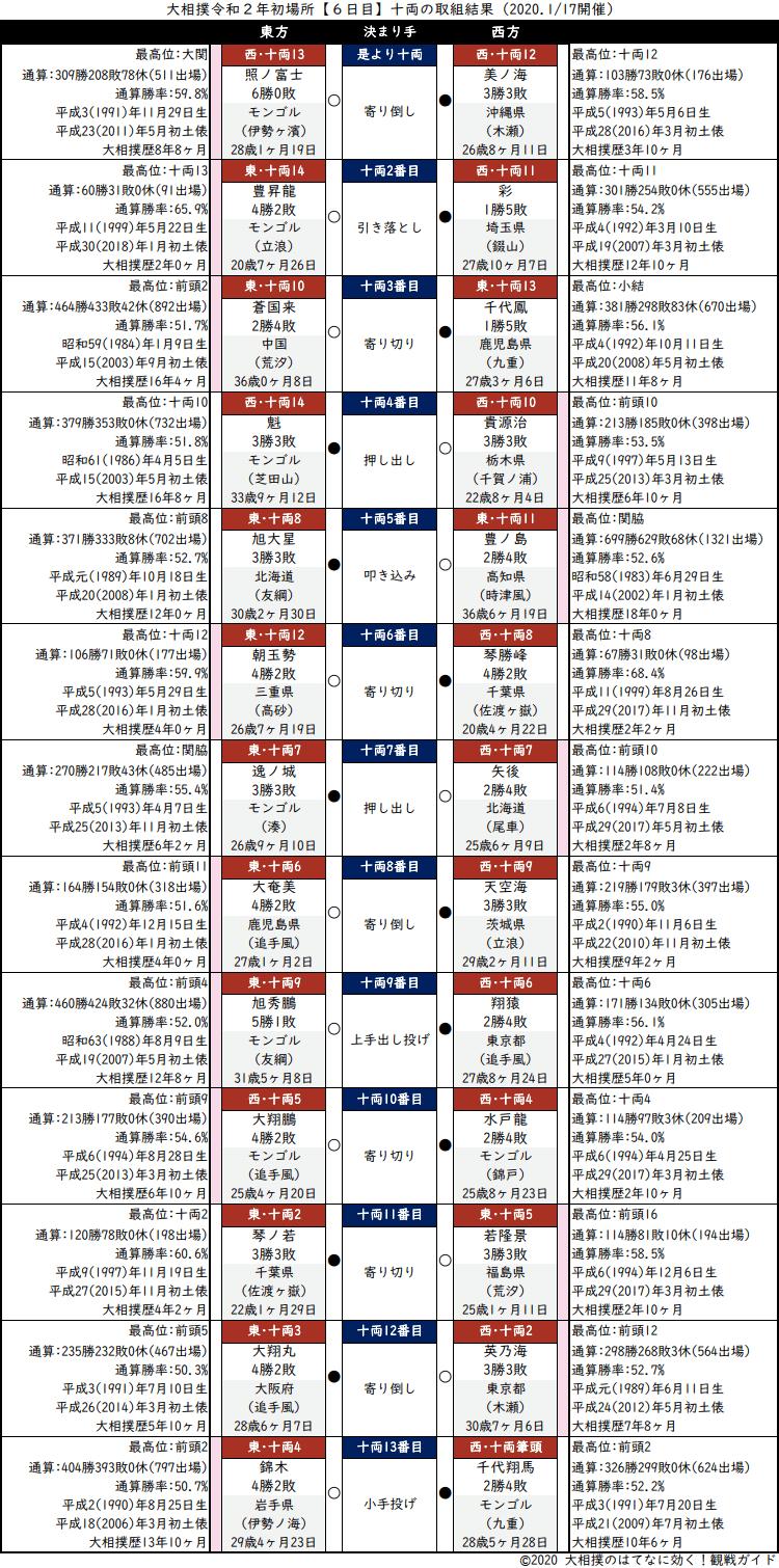 大相撲・2020年1月場所6日目・十両の取組結果