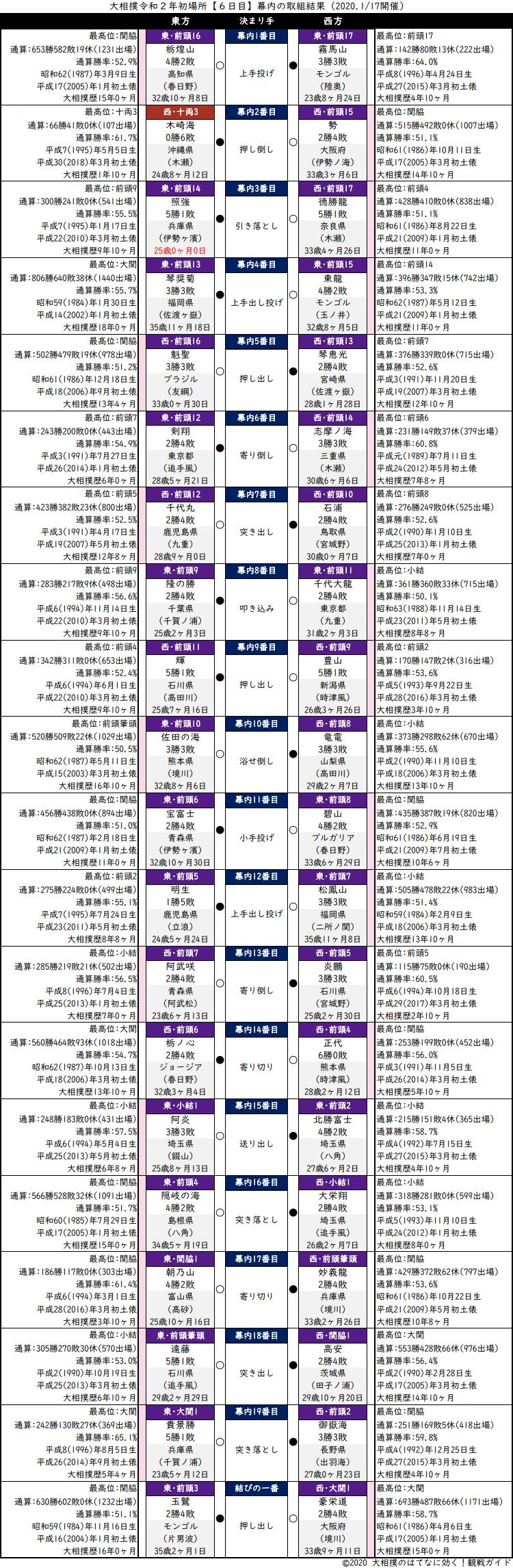 大相撲・2020年1月場所6日目・幕内の取組結果