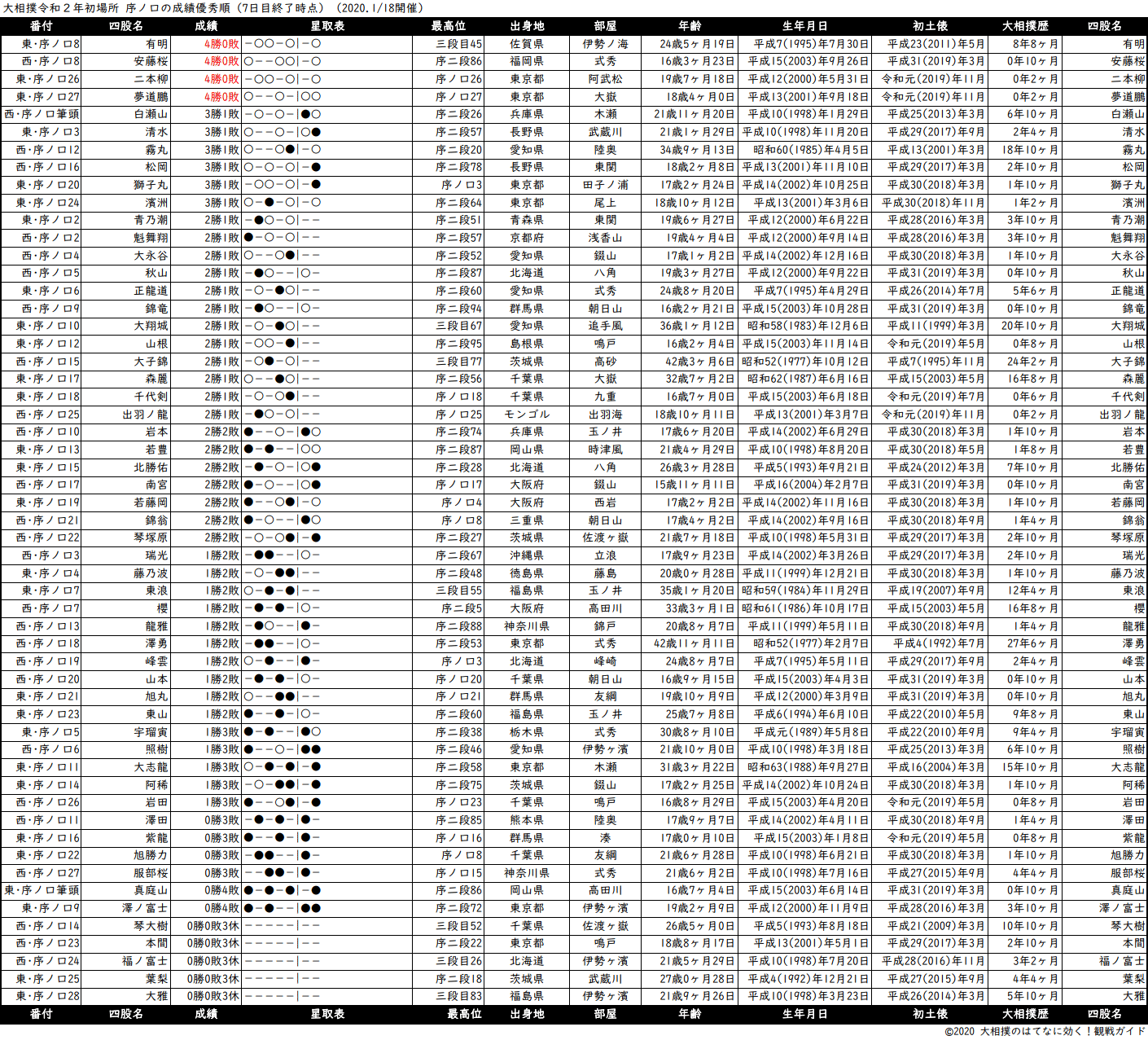序ノ口成績順一覧表・2020年1月場所7日目