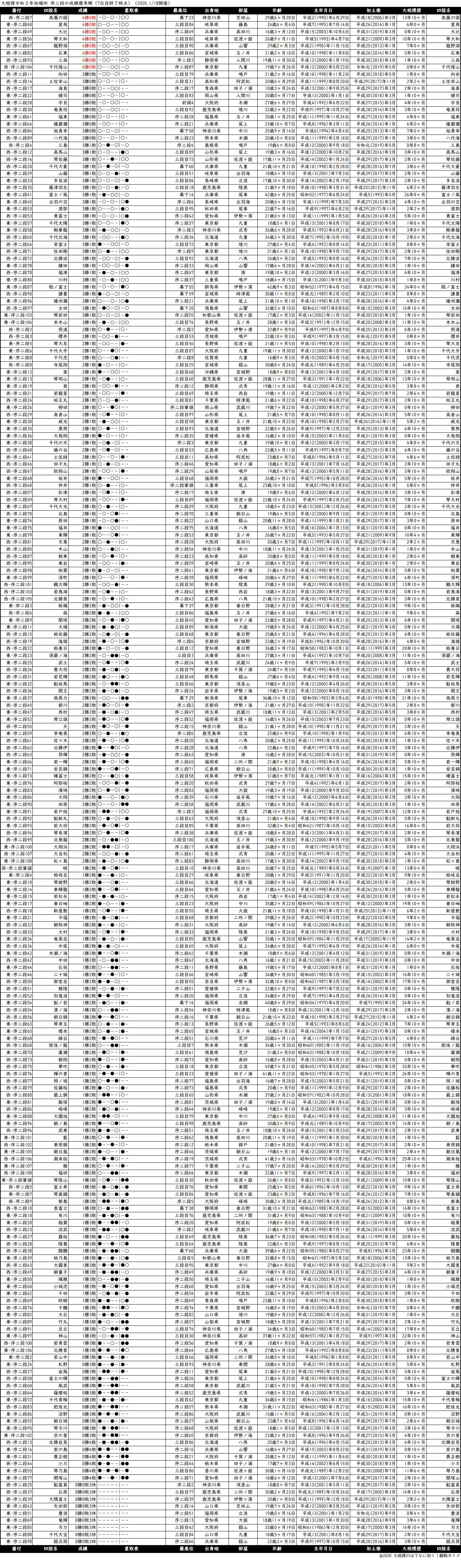 序二段成績順一覧表・2020年1月場所7日目