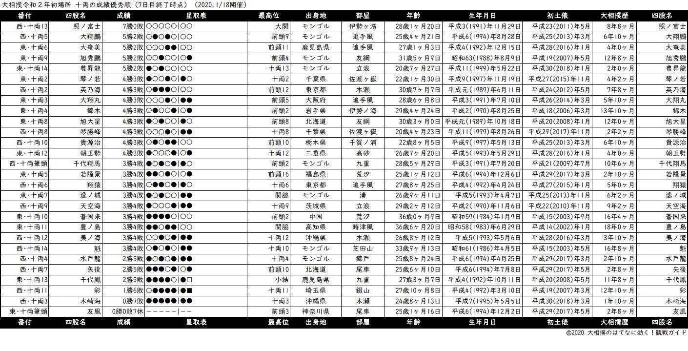 十両成績順一覧表・2020年1月場所7日目