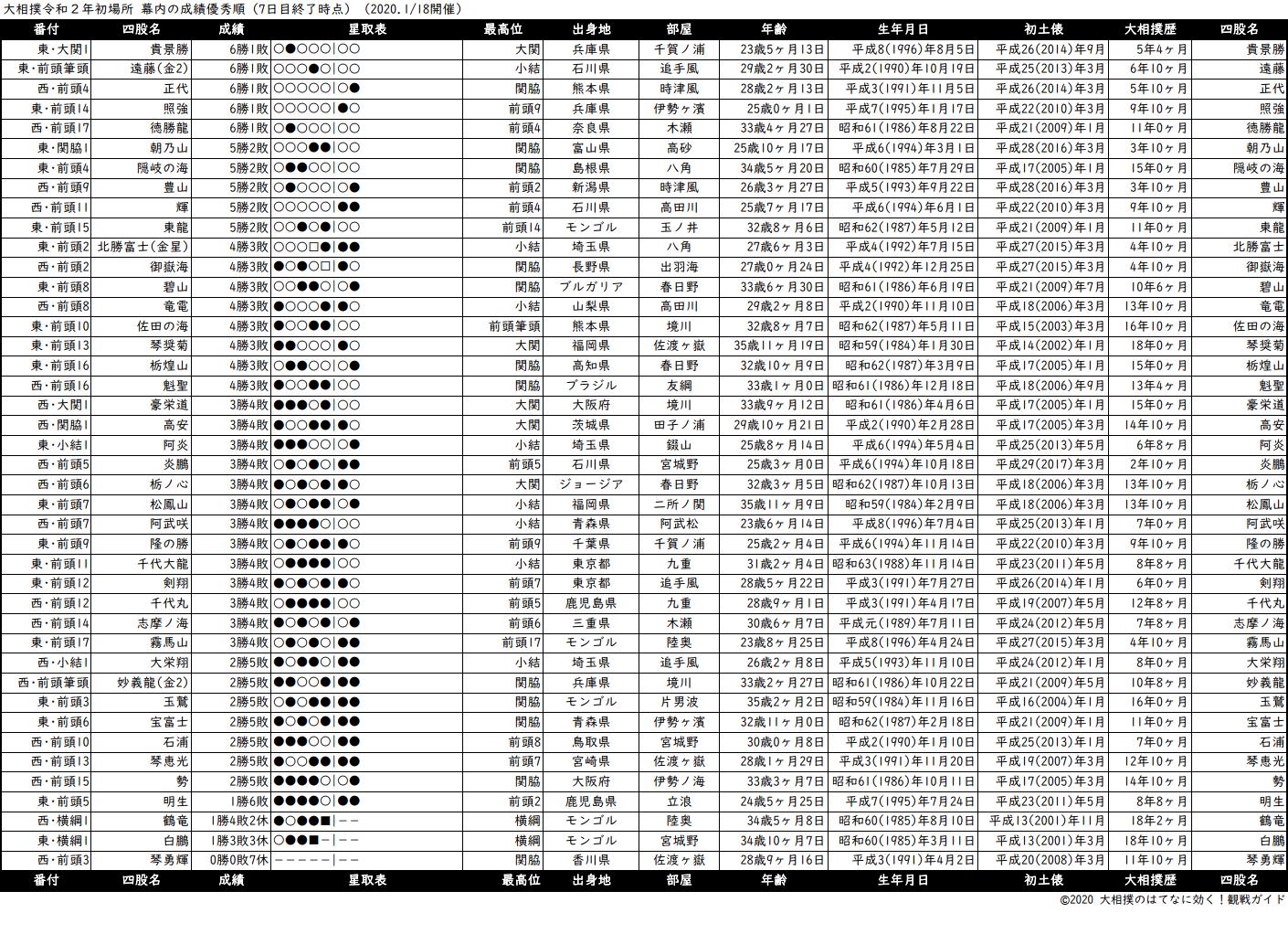 幕内成績順一覧表・2020年1月場所7日目