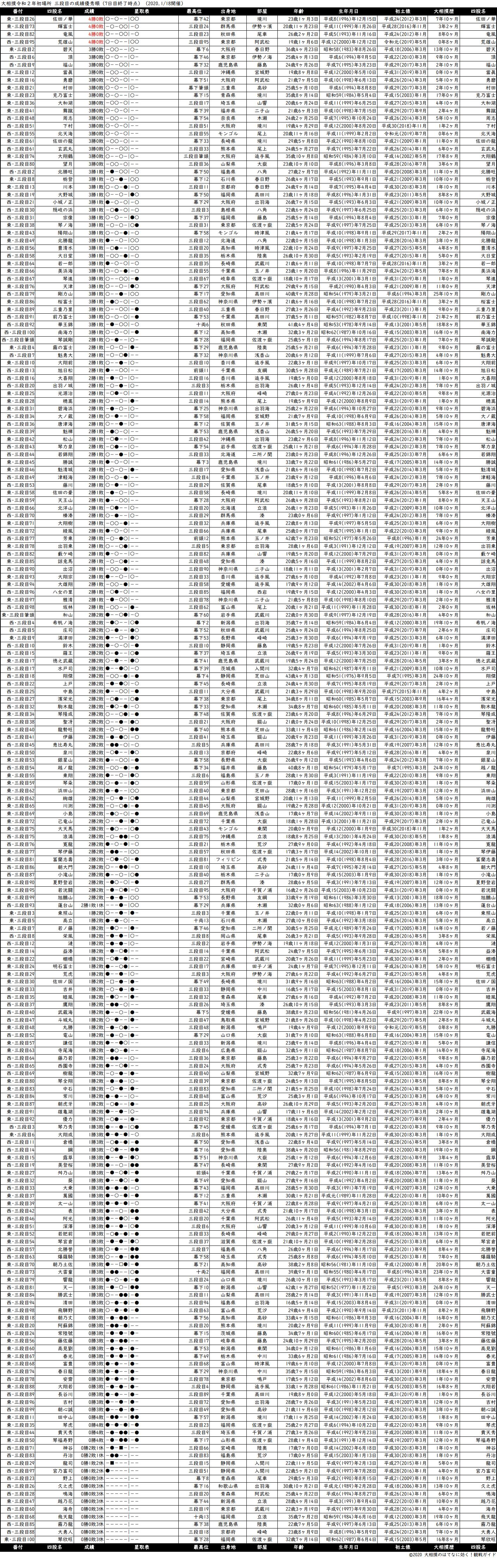 三段目成績順一覧表・2020年1月場所7日目