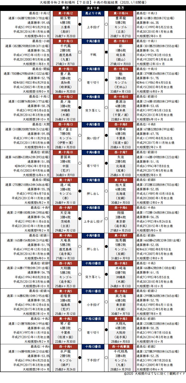 大相撲・2020年1月場所7日目・十両の取組結果