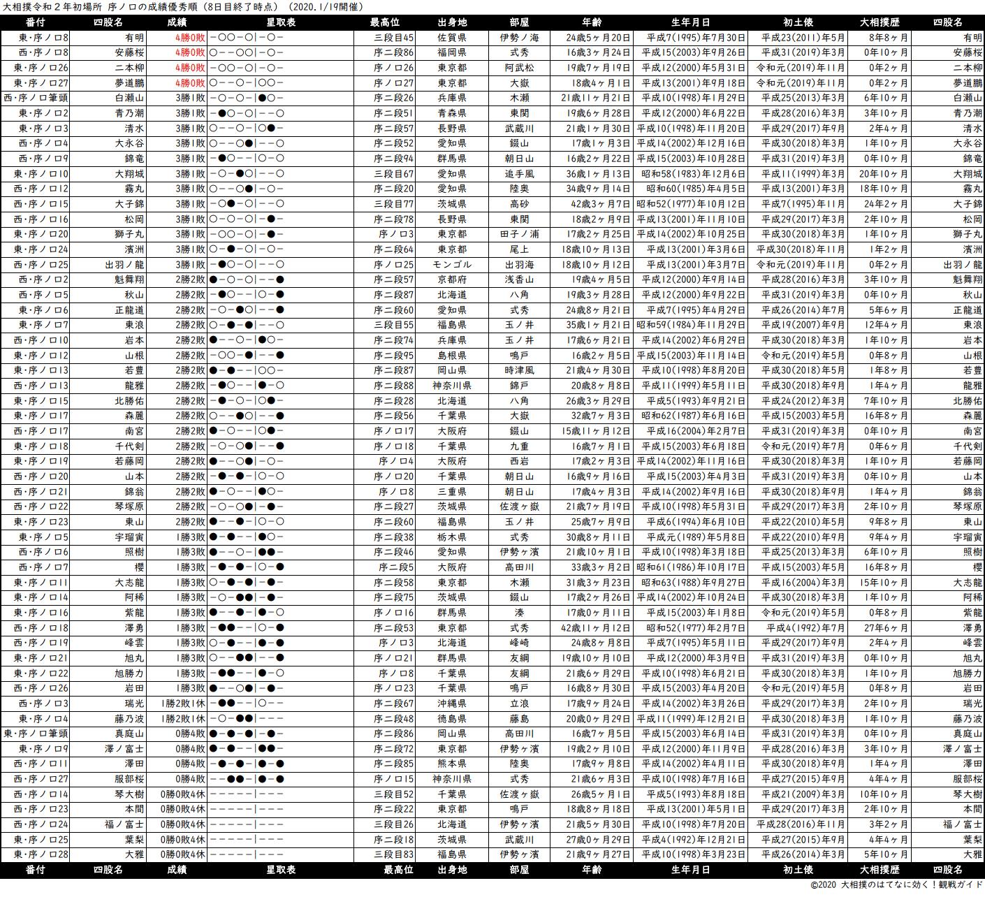 序ノ口成績順一覧表・2020年1月場所8日目