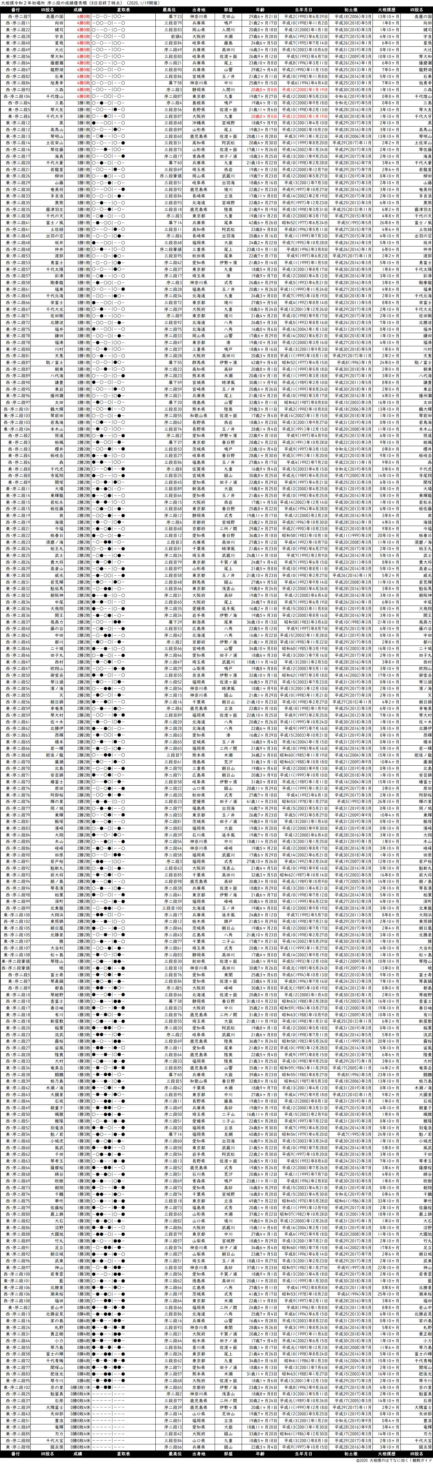 序二段成績順一覧表・2020年1月場所8日目