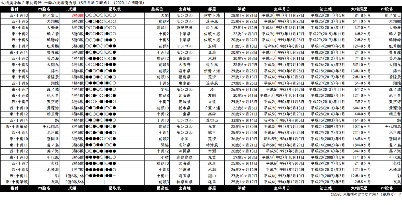 十両成績順一覧表・2020年1月場所8日目