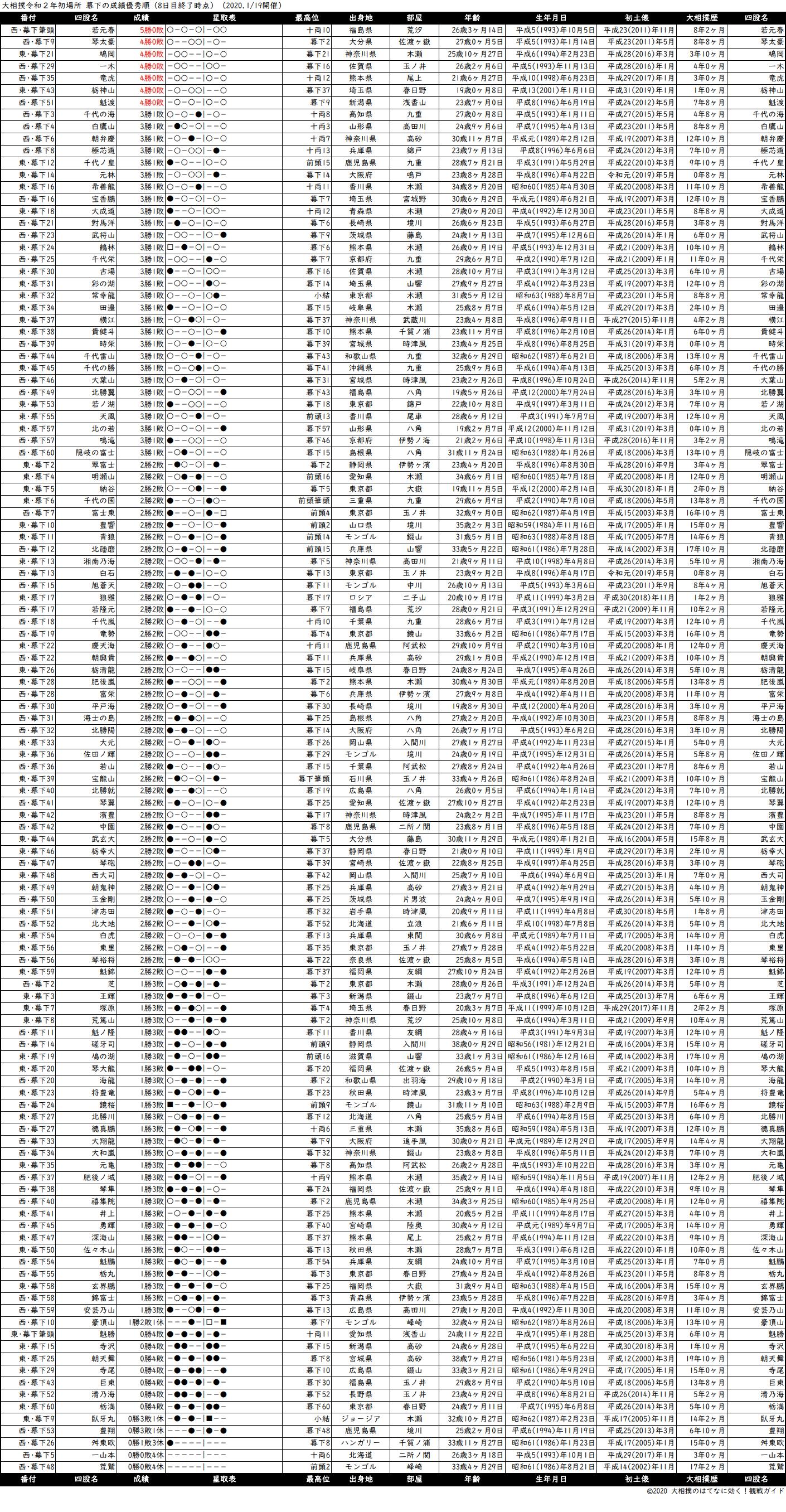 幕下成績順一覧表・2020年1月場所8日目