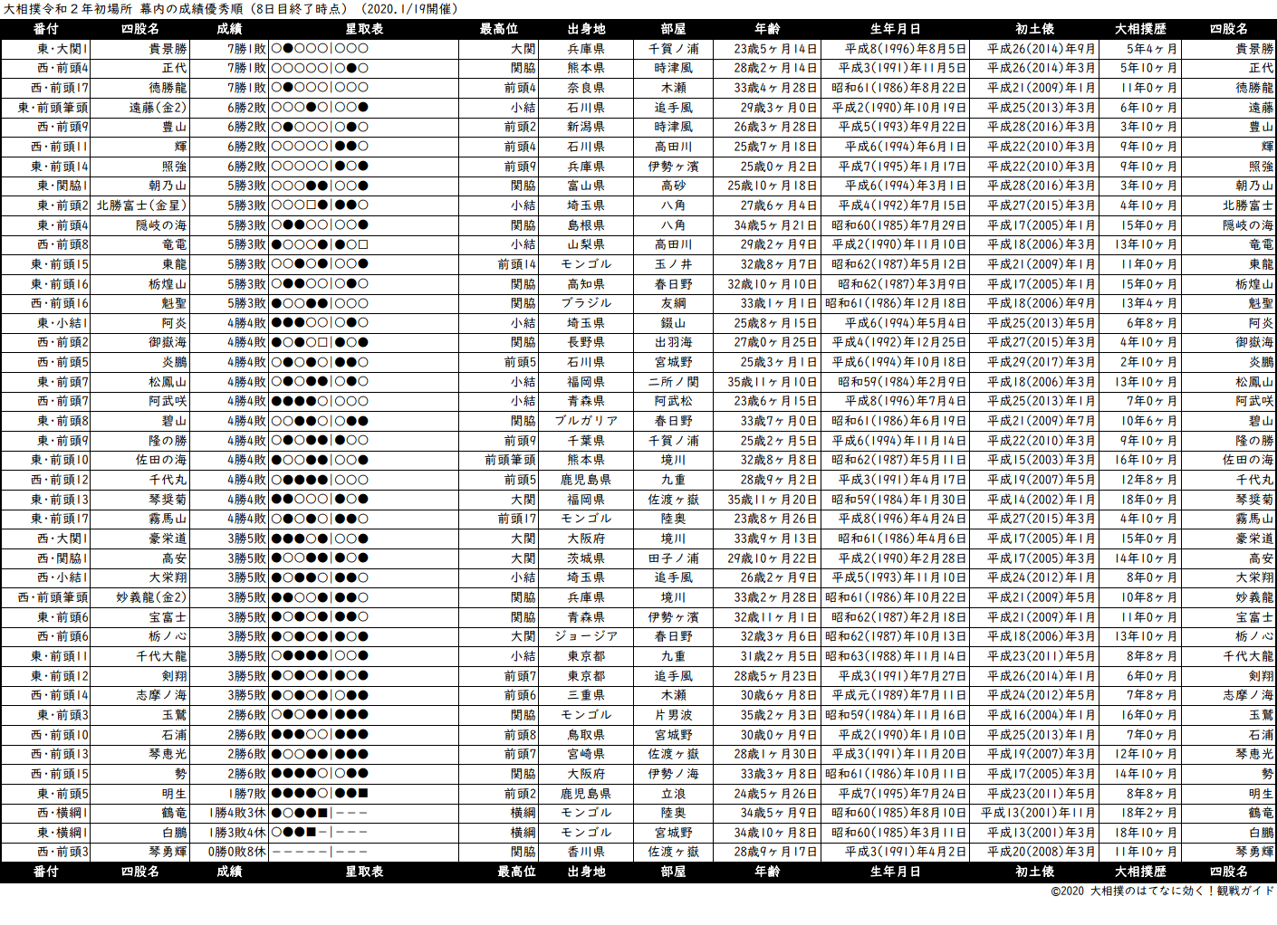 幕内成績順一覧表・2020年1月場所8日目