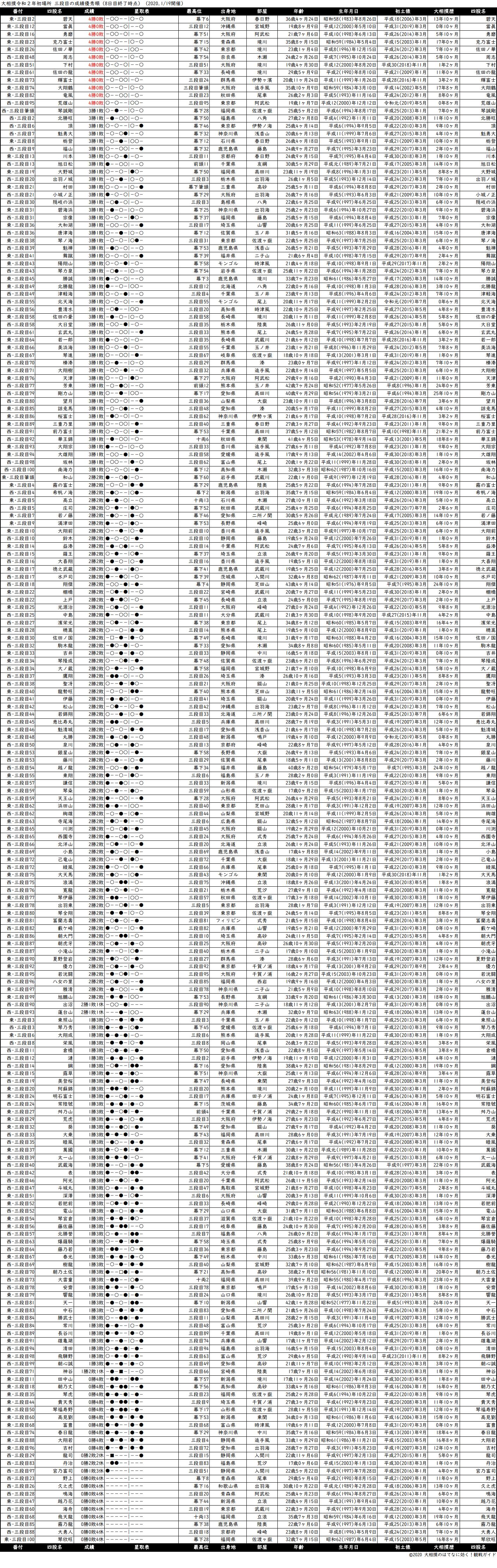 三段目成績順一覧表・2020年1月場所8日目