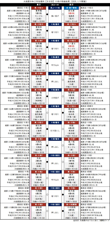 大相撲・2020年1月場所8日目・十両の取組結果