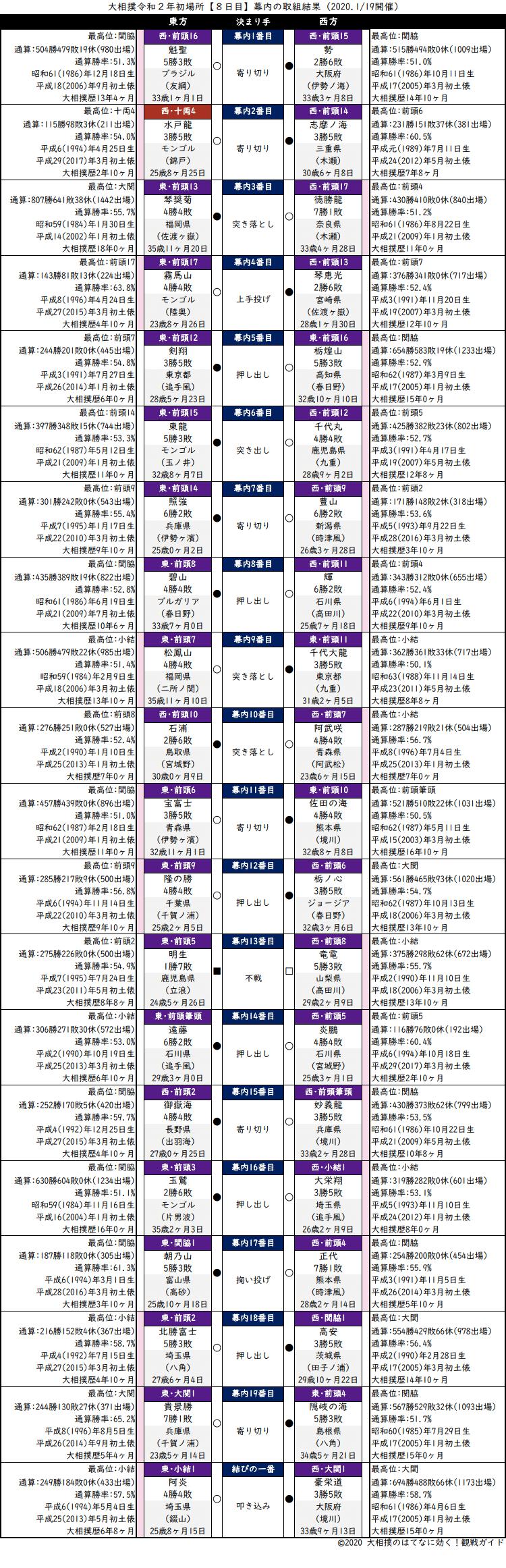 大相撲・2020年1月場所8日目・幕内の取組結果